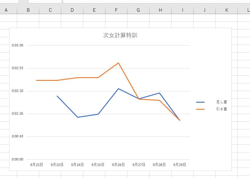 特訓グラフ.png